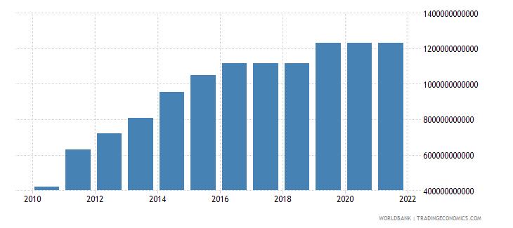 algeria military expenditure current lcu wb data