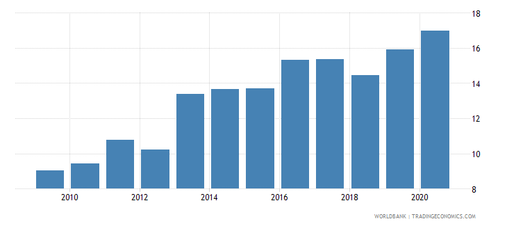 algeria military expenditure percent of central government expenditure wb data