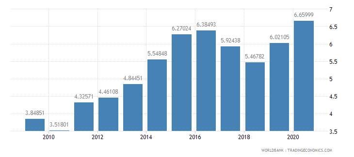 algeria military expenditure percent of gdp wb data
