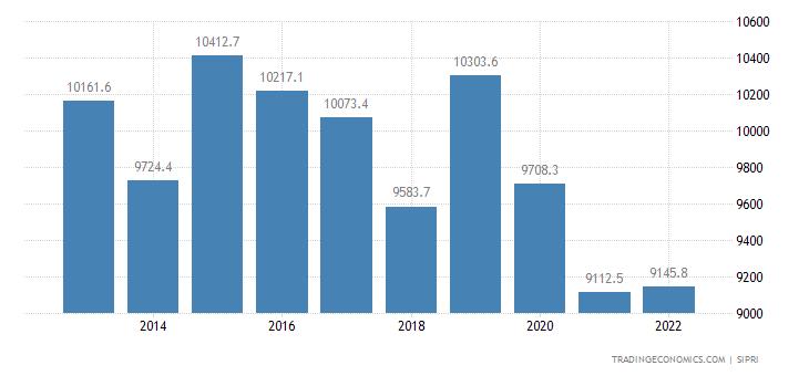 Algeria Military Expenditure