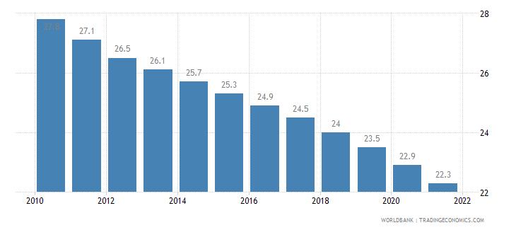algeria mortality rate under 5 per 1 000 wb data