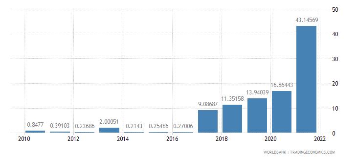 algeria multilateral debt service percent of public and publicly guaranteed debt service wb data