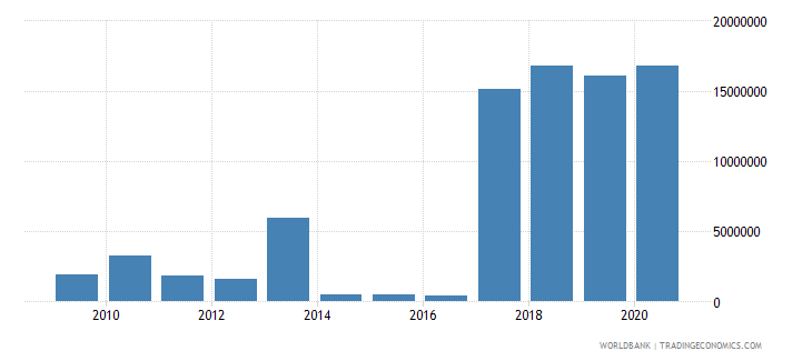 algeria multilateral debt service tds us dollar wb data