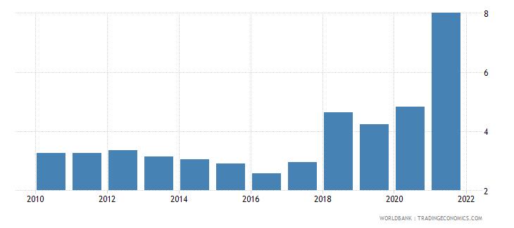 algeria natural gas rents percent of gdp wb data