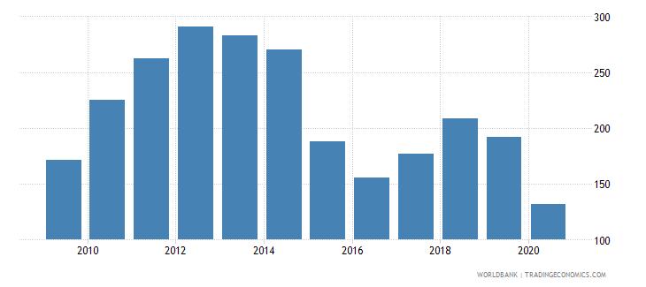 algeria net barter terms of trade index 2000  100 wb data