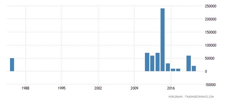 algeria net bilateral aid flows from dac donors australia us dollar wb data