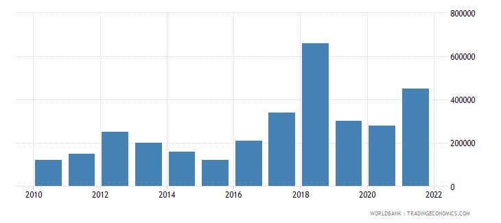 algeria net bilateral aid flows from dac donors austria us dollar wb data