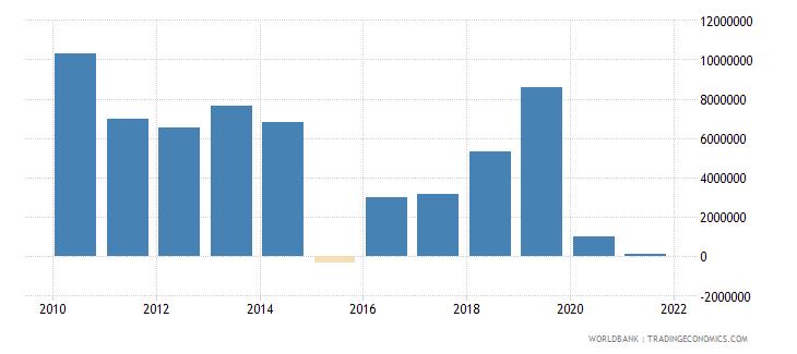 algeria net bilateral aid flows from dac donors belgium us dollar wb data