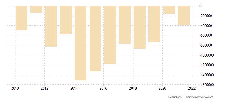 algeria net bilateral aid flows from dac donors canada us dollar wb data