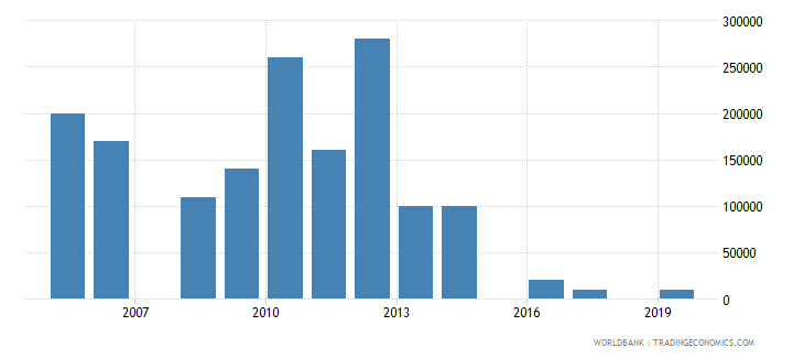 algeria net bilateral aid flows from dac donors czech republic current us$ wb data