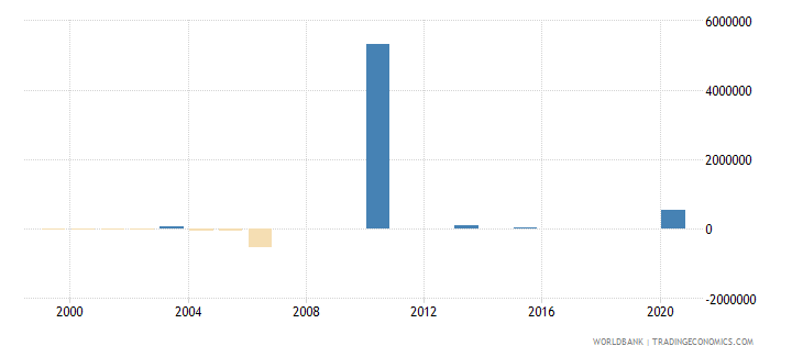 algeria net bilateral aid flows from dac donors denmark us dollar wb data