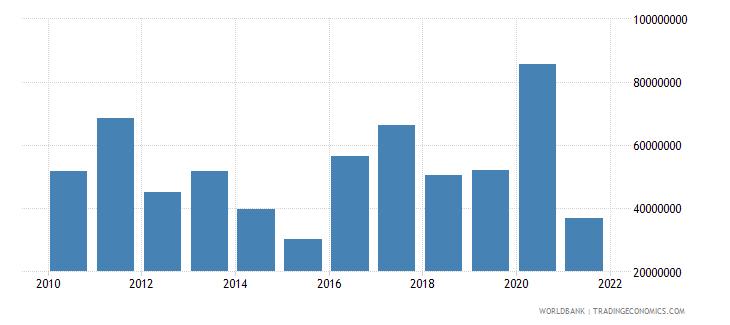 algeria net bilateral aid flows from dac donors european commission us dollar wb data