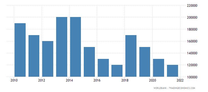 algeria net bilateral aid flows from dac donors finland us dollar wb data