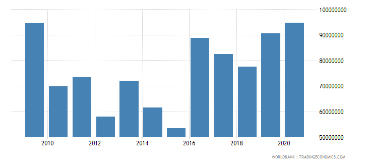 algeria net bilateral aid flows from dac donors france us dollar wb data
