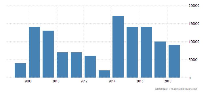 algeria net bilateral aid flows from dac donors greece us dollar wb data