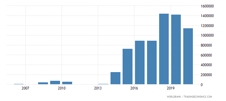 algeria net bilateral aid flows from dac donors hungary current us$ wb data
