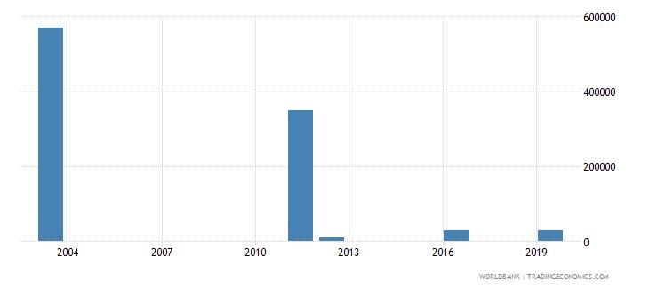 algeria net bilateral aid flows from dac donors ireland us dollar wb data