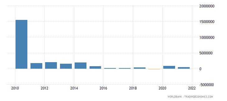 algeria net bilateral aid flows from dac donors japan us dollar wb data