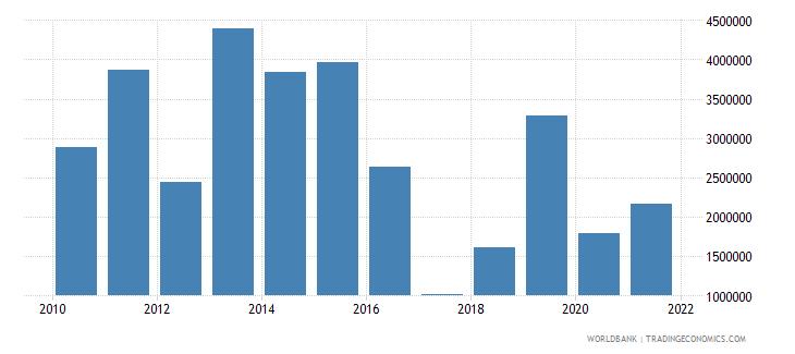 algeria net bilateral aid flows from dac donors korea rep us dollar wb data