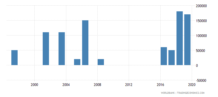algeria net bilateral aid flows from dac donors luxembourg us dollar wb data