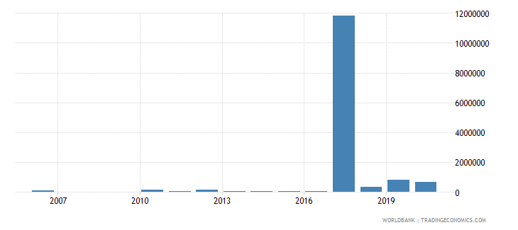 algeria net bilateral aid flows from dac donors netherlands us dollar wb data