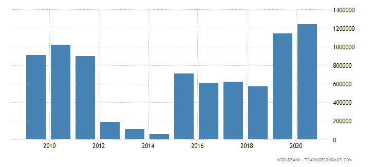 algeria net bilateral aid flows from dac donors norway us dollar wb data