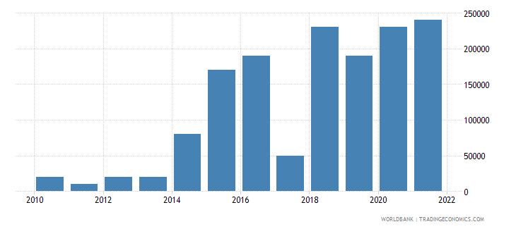 algeria net bilateral aid flows from dac donors portugal us dollar wb data