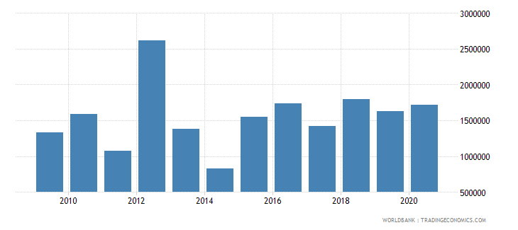 algeria net bilateral aid flows from dac donors sweden us dollar wb data