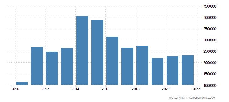 algeria net bilateral aid flows from dac donors switzerland us dollar wb data