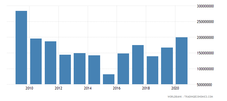 algeria net bilateral aid flows from dac donors total us dollar wb data