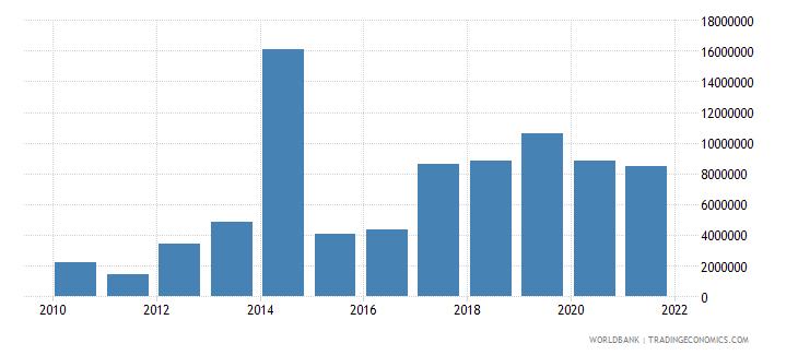 algeria net bilateral aid flows from dac donors united kingdom us dollar wb data