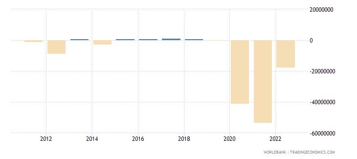 algeria net capital account bop us dollar wb data