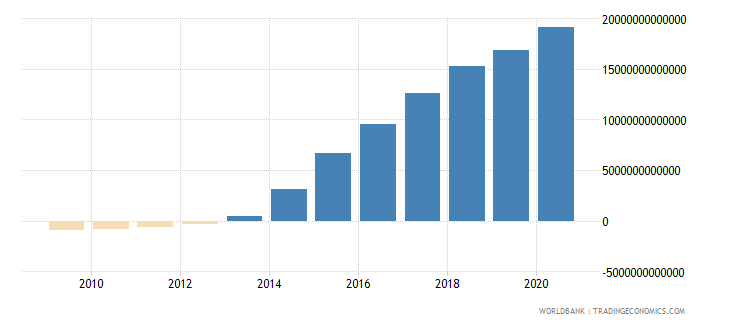 algeria net domestic credit current lcu wb data