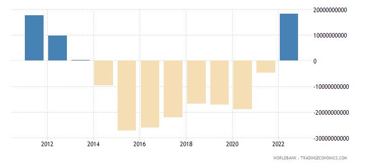 algeria net financial account bop current us$ wb data