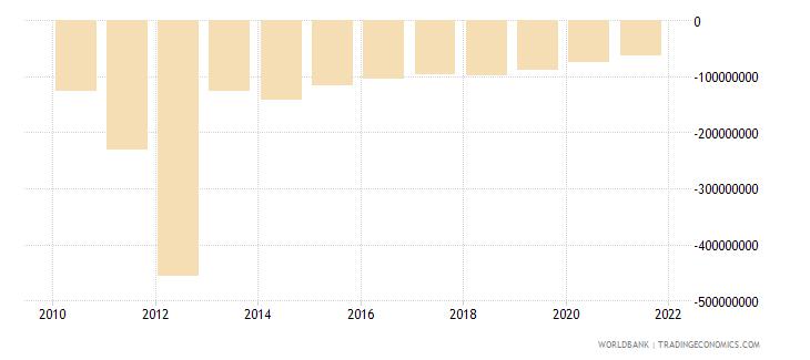 algeria net financial flows bilateral nfl us dollar wb data