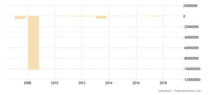 algeria net financial flows ibrd nfl us dollar wb data