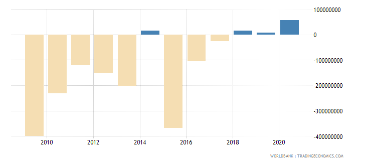 algeria net flows on external debt private nonguaranteed png nfl us dollar wb data