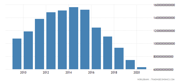 algeria net foreign assets current lcu wb data