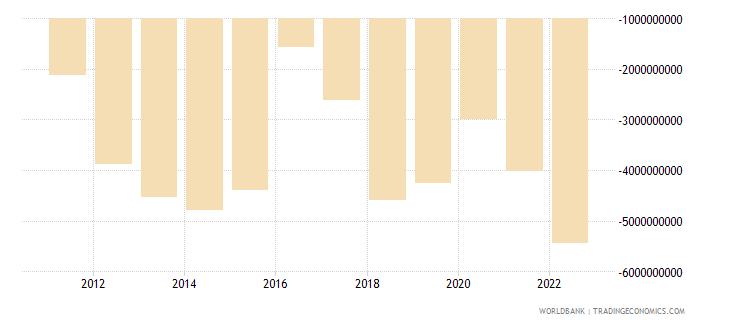 algeria net income bop us dollar wb data