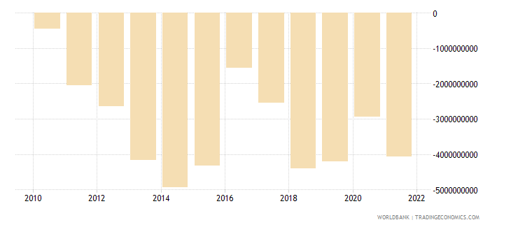 algeria net income from abroad us dollar wb data