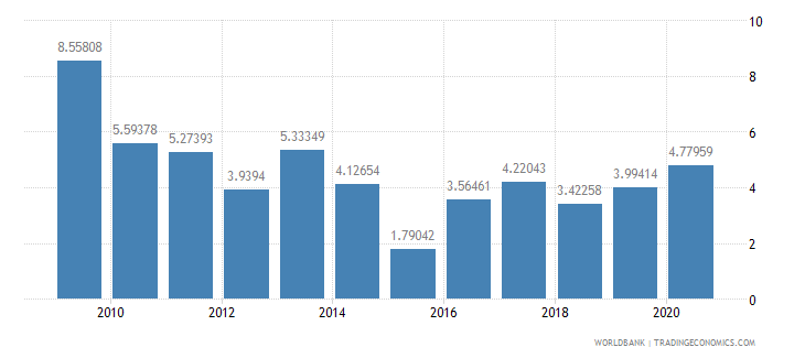 algeria net oda received per capita us dollar wb data