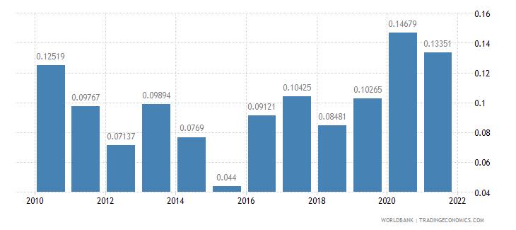 algeria net oda received percent of gni wb data