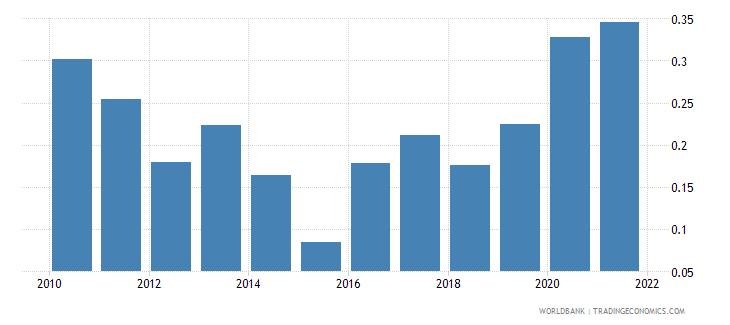 algeria net oda received percent of gross capital formation wb data