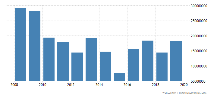 algeria net official development assistance and official aid received constant 2007 us dollar wb data