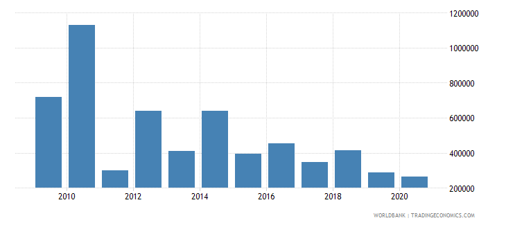 algeria net official flows from un agencies iaea us dollar wb data