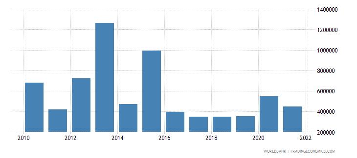 algeria net official flows from un agencies undp us dollar wb data