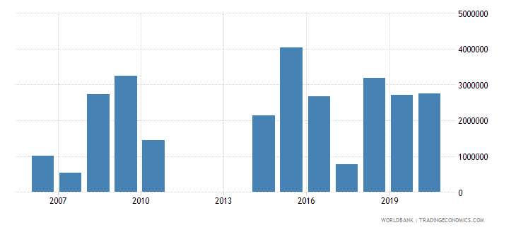 algeria net official flows from un agencies unhcr us dollar wb data