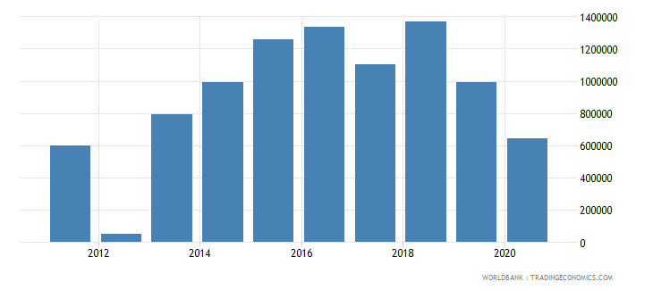 algeria net official flows from un agencies who current us$ wb data