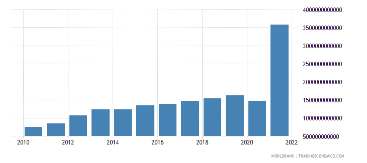 algeria net taxes on products current lcu wb data