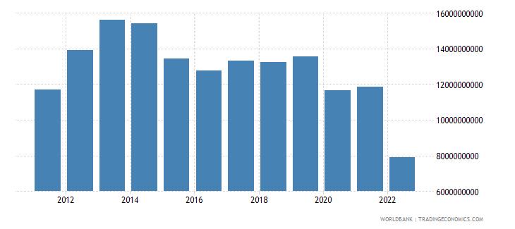 algeria net taxes on products us dollar wb data